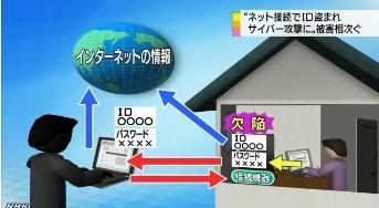 ネットID悪用被害増加⇒ロジテック無線LANルーターが原因7