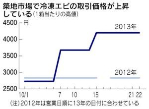 築地市場の冷凍エビ取引価格のグラフ