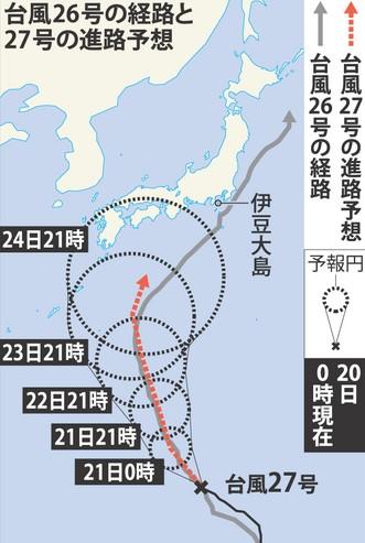 台風26号経路 vs 台風27号進路予想 比較図