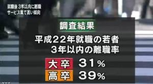 大卒若者の離職率 宿泊・飲食業で5割(NHK2013-10-29)2