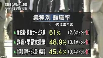 大卒若者の離職率 宿泊・飲食業で5割(NHK2013-10-29)3