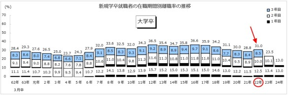 新規大学学卒就職者の在職期間別離職率の推移グラフ