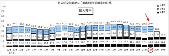 新規短大卒就職者の在職期間別離職率の推移グラフ