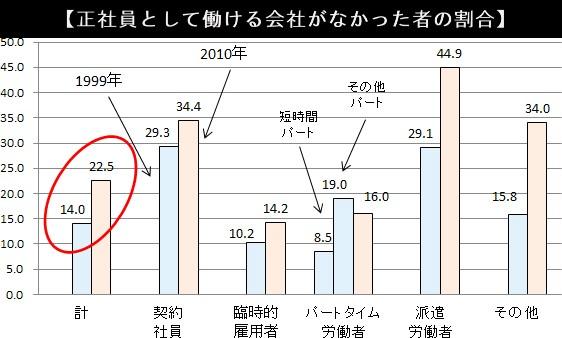 正社員として働ける会社がなかった者の割合・グラフ