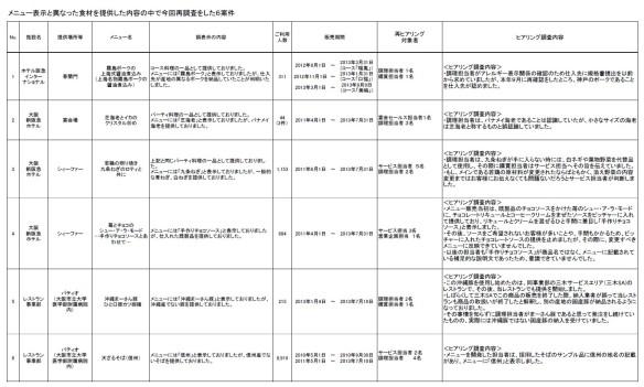 阪急阪神ホテルズ・配布説明資料3