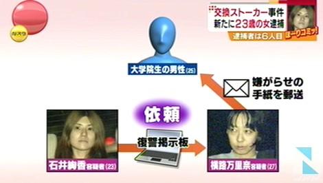 「復讐掲示板・交換ストーカー事件」で6人目の逮捕者・石井絢香容疑者(23)_画像2