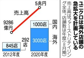 成長か、死か~ユニクロ 40億人市場への賭け~(NHKスペシャル)09