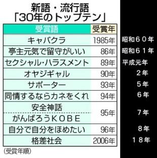 新語流行語30年の「トップ10」