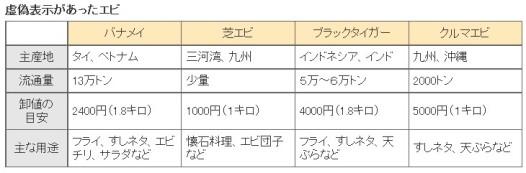 虚偽表示広がるエビ、品種で価格どう違う_虚偽表示があったエビの価格比較一覧表