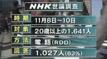NHK世論調査11月 調査方法_RDD方式