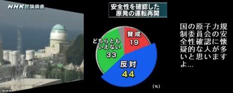 NHK世論調査11月_原発の運転再開