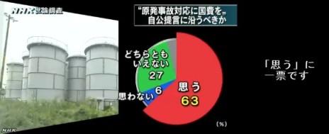 NHK世論調査11月_原発事故対応に国費投入をどう思うか