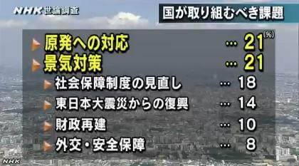 NHK世論調査11月 国が取り組むべき課題