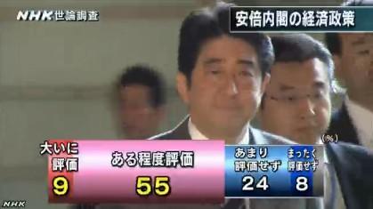 NHK世論調査11月 安倍内閣の経済政策への評価
