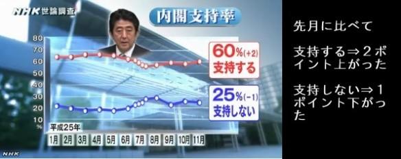 NHK世論調査11月 安倍内閣支持率60%