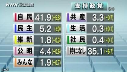 NHK世論調査11月 政党支持率