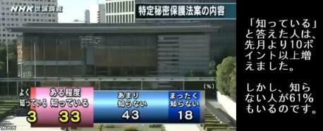 NHK世論調査11月_特定秘密保護法案の内容を知っているか
