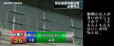 NHK世論調査11月_特定秘密保護法案の必要性をどう思うか