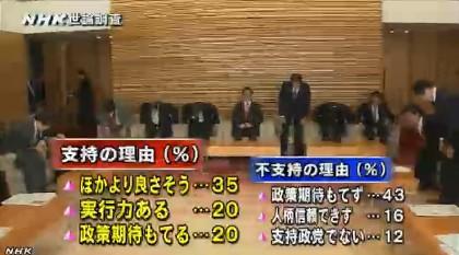 NHK世論調査11月 安倍内閣支持の理由