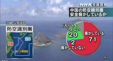 中国の防空識別圏・NHK世論調査12月_1