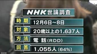中国の防空識別圏・NHK世論調査12月_3