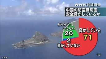 中国の防空識別圏・NHK世論調査12月_4