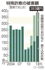 振り込め詐欺、過去最悪に(グラフ)