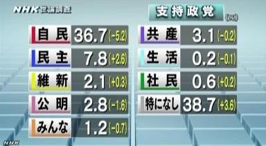 NHK世論調査12月 各政党の支持