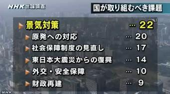 NHK世論調査12月 国が取り組むべき課題