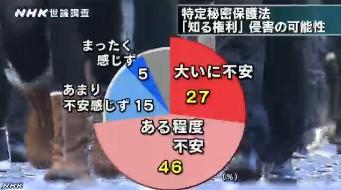 NHK世論調査12月 国民の知る権利の侵害可能性