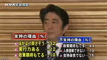 NHK世論調査12月 安倍内閣支持の理由・不支持の理