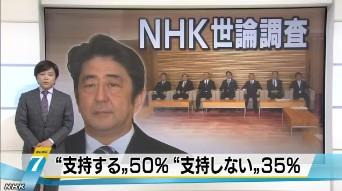 NHK世論調査12月 安倍内閣支持率 50%に下がる