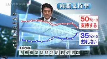 NHK世論調査12月_安倍内閣支持率