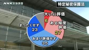 NHK世論調査12月 特定秘密保護法への評価
