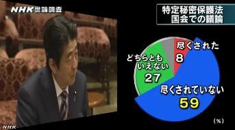 NHK世論調査12月 特定秘密保護法・国会での議論は尽くされたか