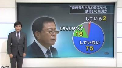 NHK世論調査12月 猪瀬知事・5000万円の説明に納得するか