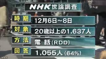 NHK世論調査12月 RDD方式