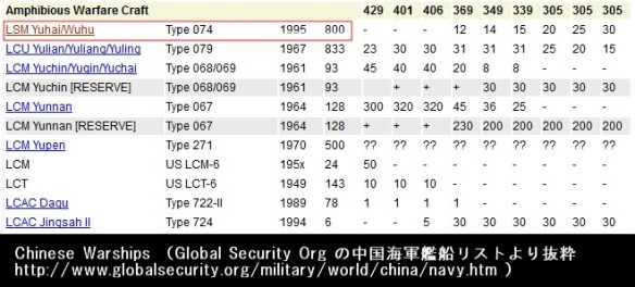 Global Security - Chinese Warships List - Amphibious Warfare Craft