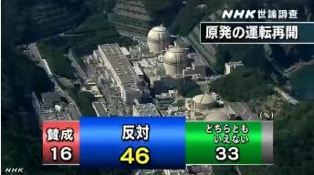 NHK世論調査12月_原発再稼働