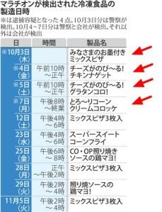 マラチオンが検出された冷凍食品の製造日時(一覧表)