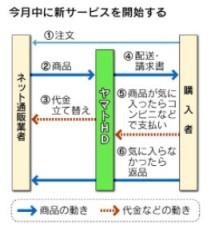 ヤマト運輸、ネット通販を後払いに(日経)1