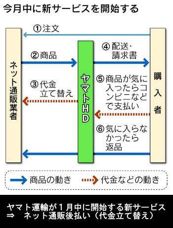 ヤマト運輸、ネット通販を後払いに(日経)_仕組み図解
