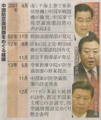 中国防空識別圏をめぐる経緯(年表)