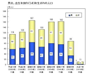 出生年別午(うま)年生まれの人口と男女比_グラフ(2014年1月1日現在)