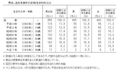 出生年別午(うま)年生まれの人口と男女比_一覧表(2014年1月1日現在)