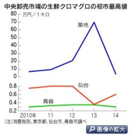 初競り大幅安、それでもマグロは築地を目指す(日経2014-1-5)グラフ2-1