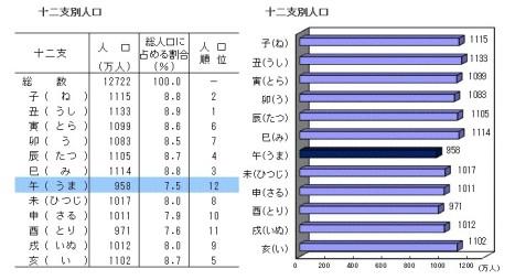 十二支別人口の表とグラフ(2014年1月1日現在)