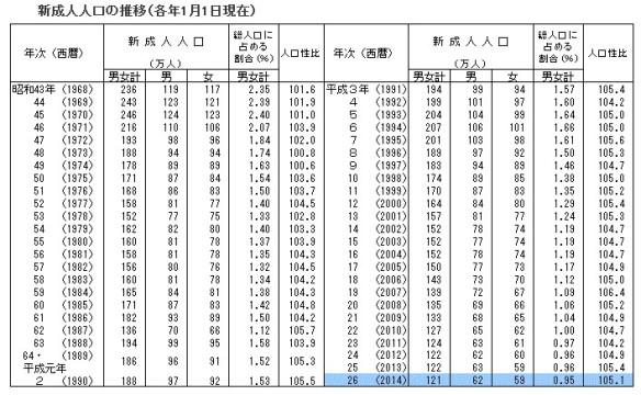 新成人人口の推移の表(2014年1月1日現在)
