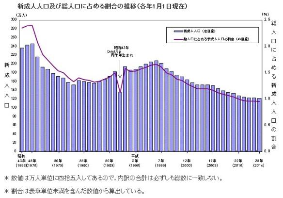 新成人人口及び総人口に占める割合の推移のグラフ(2014年1月1日現在)
