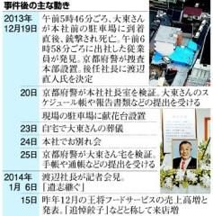 王将社長殺害事件・事件後の主な動き(表)